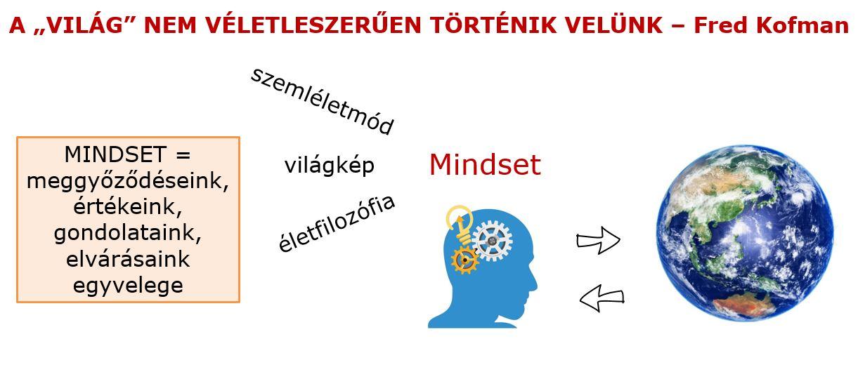 Mit jelent a mindset - vezetőképzés